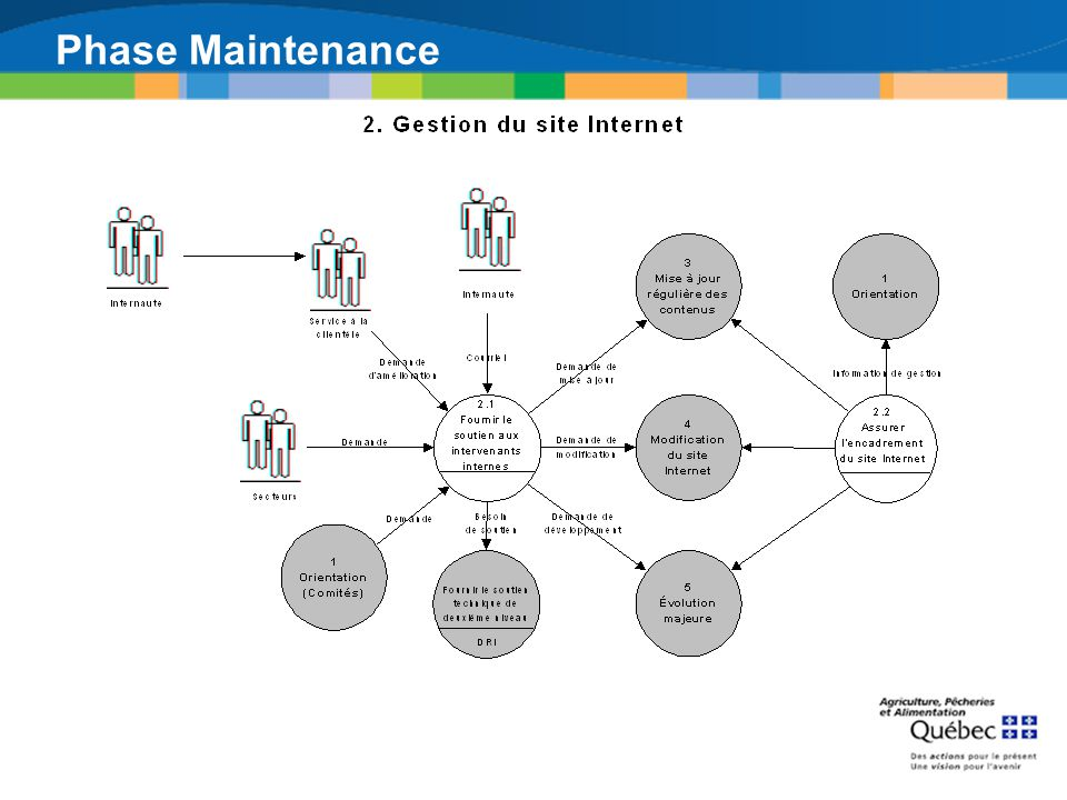 Phase Maintenance Gestion du site Internet [2]